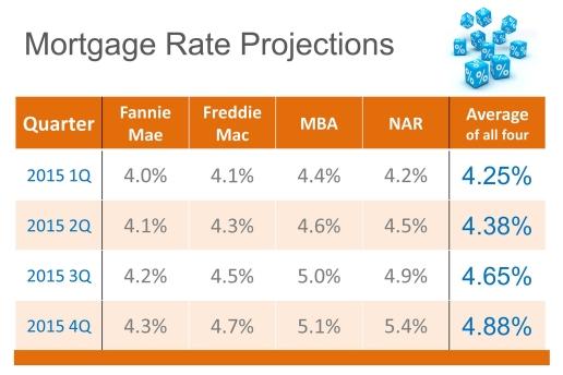 Interest-Rates-2015