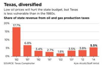 JTF - Tx Oil Prices 1